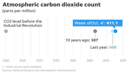 Carbon dioxide concentrations in the atmosphere continue to hit yearly records.