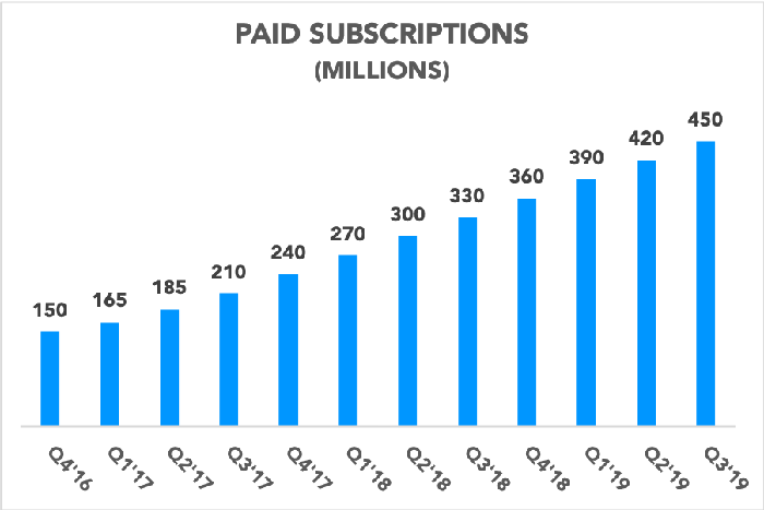 Chart showing Apple's paid subscription growth