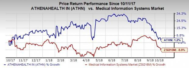 athenahealth (ATHN) likely to gain from focus on cloud-based healthcare services.