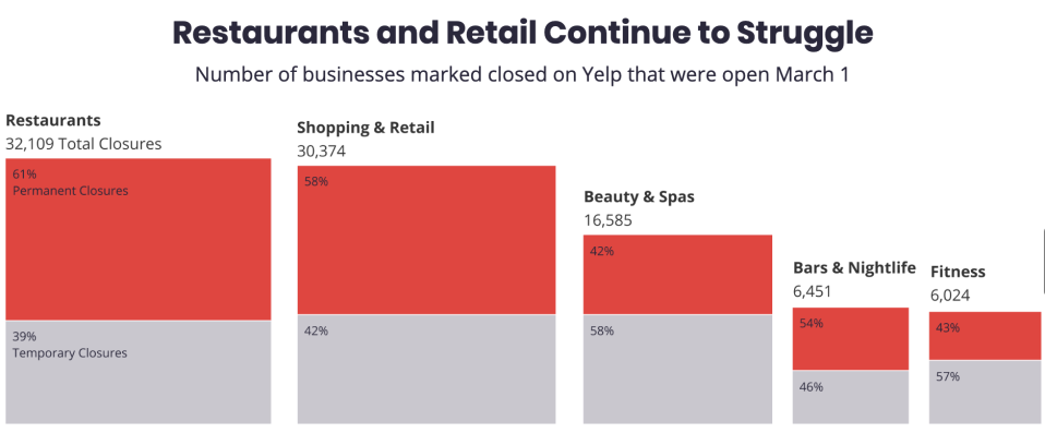 Data from Yelp show that as of August 31, restaurants marked as closed at the beginning of the crisis are more likely to have closed permanently compared to other industries. Source: Yelp Economic Average