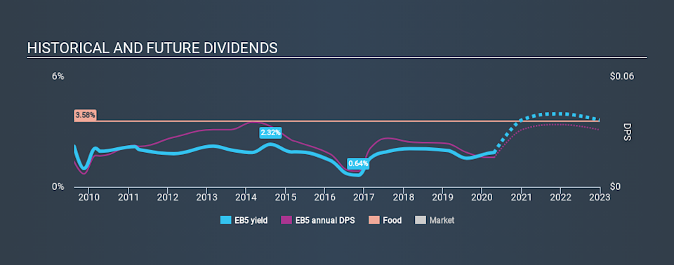 SGX:EB5 Historical Dividend Yield April 24th 2020