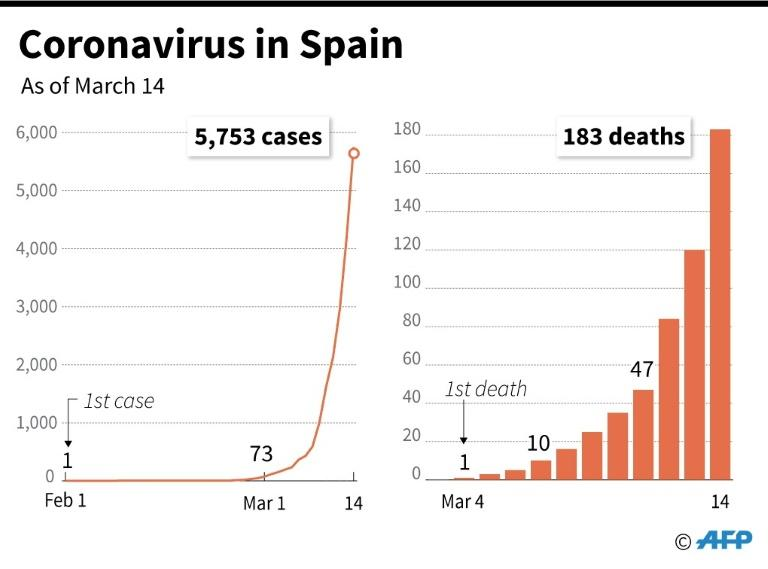 Coronavirus infections and deaths in Spain since Feb 1. As of March 14