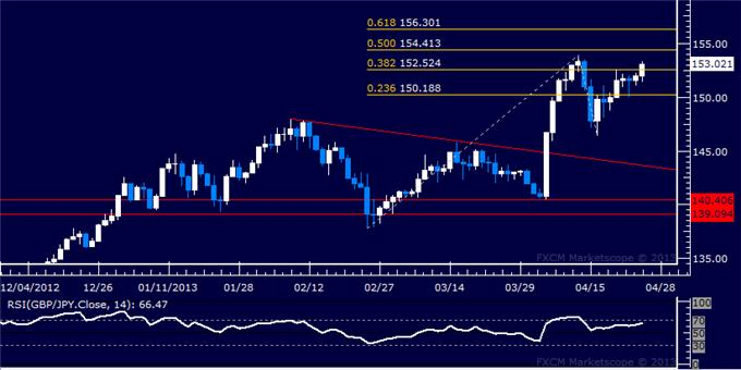 Forex_GBPJPY_Technical_Analysis_04.25.2013_body_Picture_5.png, GBP/JPY Technical Analysis 04.25.2013
