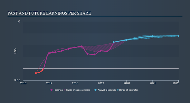 NYSE:OUT Past and Future Earnings, October 23rd 2019