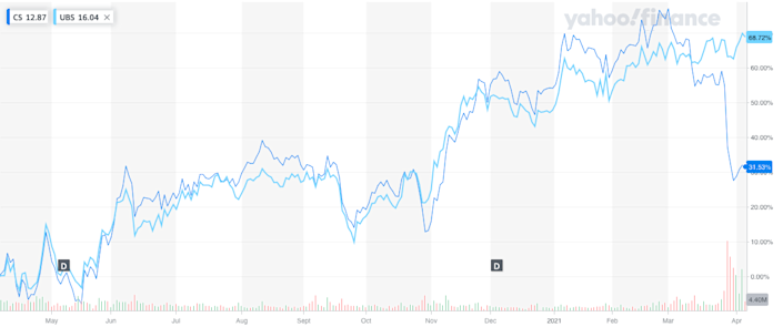 Credit Suisse has recently seen its share price fall behind arch rival UBS. Photo: Yahoo Finance UK