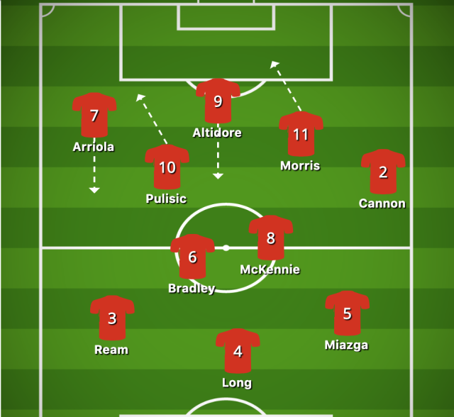 The USMNT's rough attacking shape on Wednesday in the Gold Cup semifinal against Jamaica. (via buildlineup.com | Henry Bushnell/Yahoo Sports)