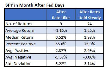 SPY after hikes vs Fed stands pat