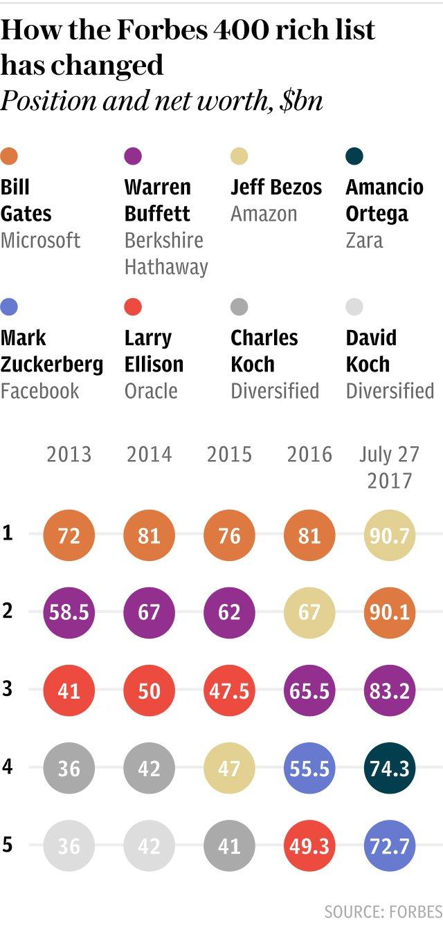 Graphic: How the Forbes 400 rich list has changed