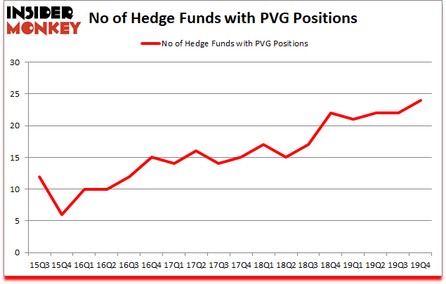 Is PVG A Good Stock To Buy?