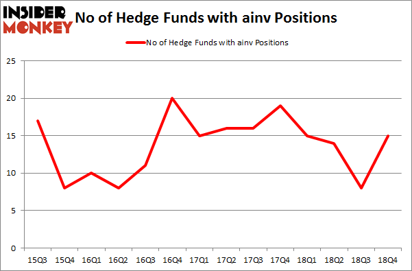 No of Hedge Funds with AINV Positions