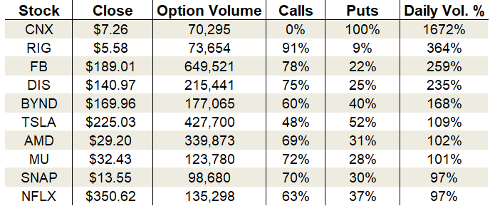 Tuesday's Vital Data: Facebook, Tesla and Micron Technology options trading