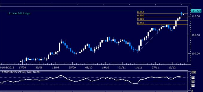 Forex_Analysis_EURJPY_Classic_Technical_Report_12.18.2012_body_Picture_1.png, Forex Analysis: EUR/JPY Classic Technical Report 12.18.2012