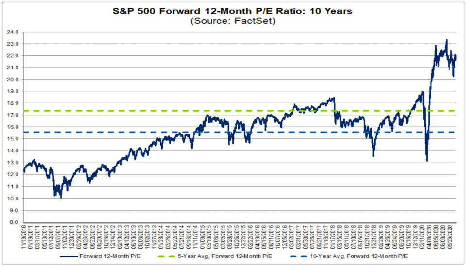 Stocks traded above average valuation levels for much of the last bull market. (Factset)