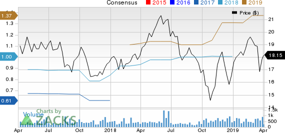Atlantic Capital Bancshares, Inc. Price and Consensus
