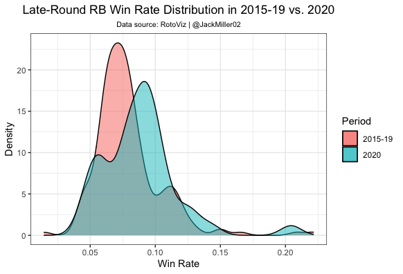 Late-Round RB Win Rates by Year