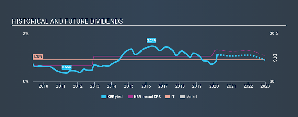 NYSE:KBR Historical Dividend Yield, March 8th 2020