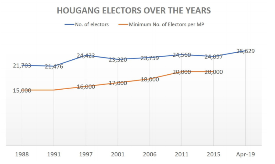 SOURCE: Elections Department Singapore  Note: EBRC did not set a range of electors to MP in 1991