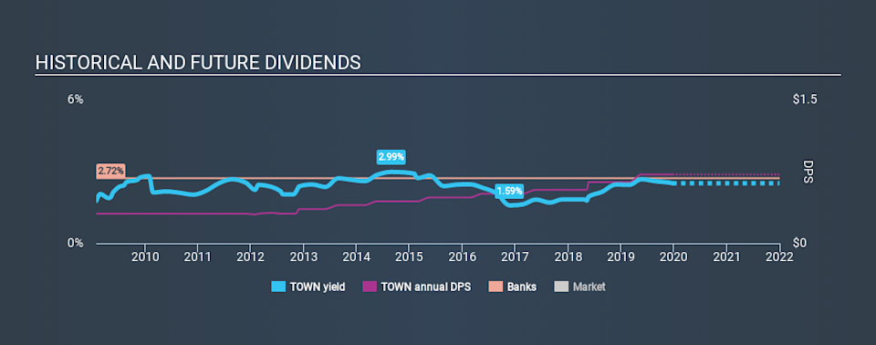 NasdaqGS:TOWN Historical Dividend Yield, December 23rd 2019