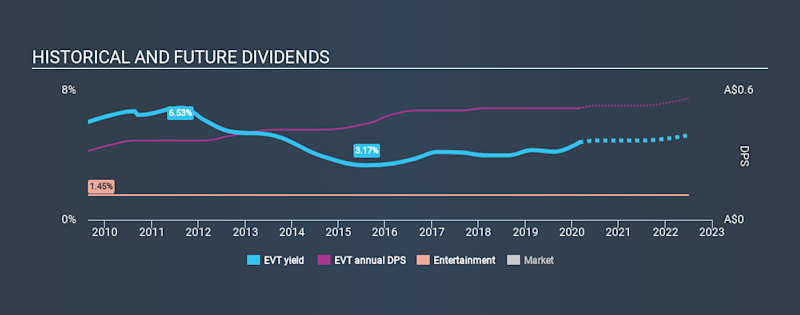 ASX:EVT Historical Dividend Yield, February 28th 2020