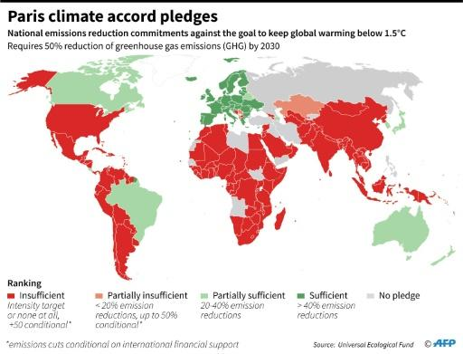 Ranking of countries on emission reduction pledges under the Paris climate accord, against goal to keep global temperature rise below 1.5�Celsius