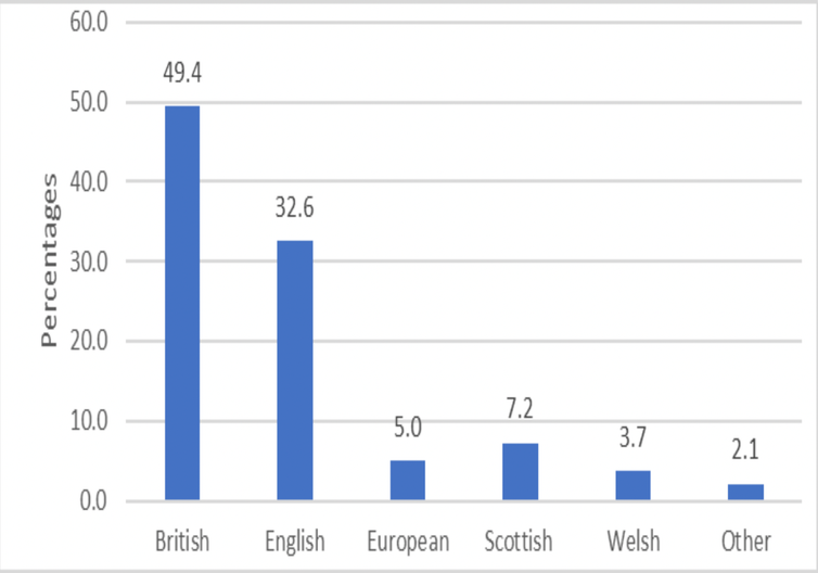 A graph showing that British people are significantly more likely to see themselves as British than European.