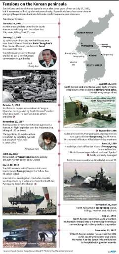 Timeline of tensions between the North and South Korea since the 1953 armistice