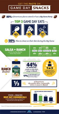 Get the Facts on Game Day Snacks