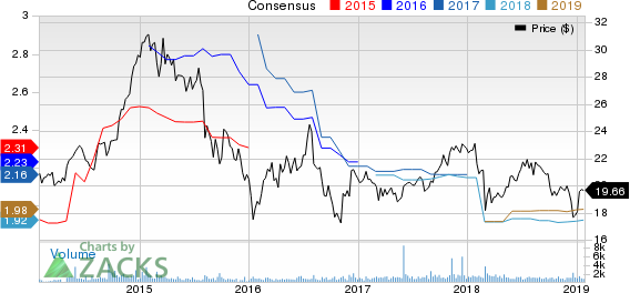 Chatham Lodging Trust (REIT) Price and Consensus