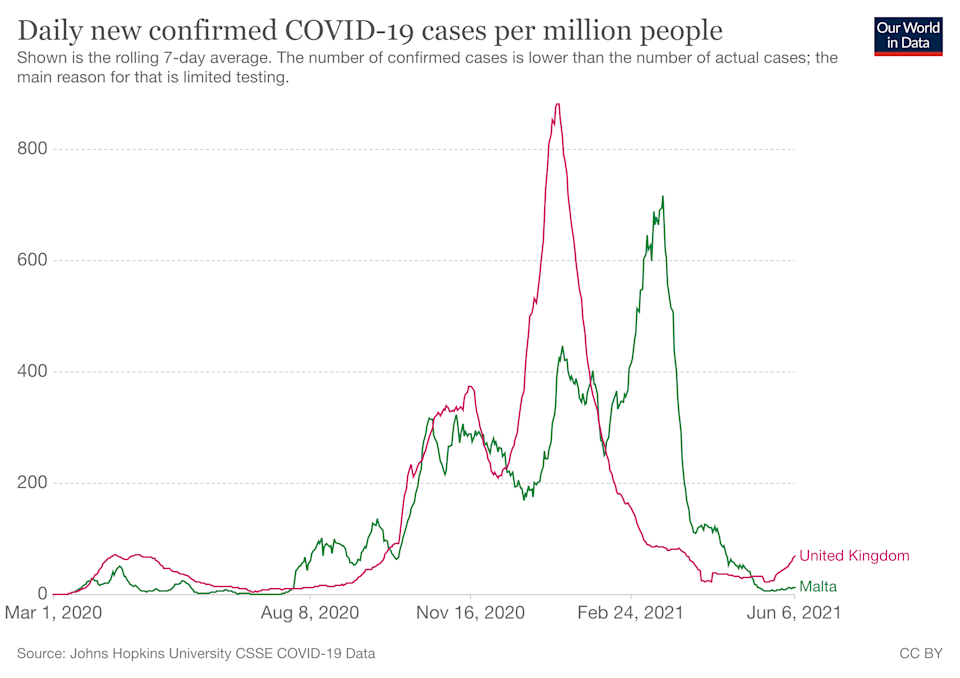 How Malta and the UK's wve of infections have compared. (Our World In Data)