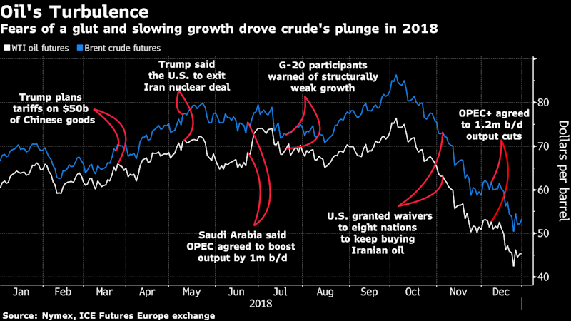 Oil opens 2019 with losses on suppy, economic slowdown