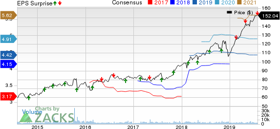 Verisk Analytics, Inc. Price, Consensus and EPS Surprise