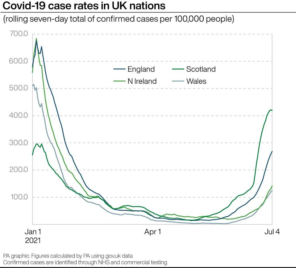 Covid-19 case rates in UK nations (PA Graphics)