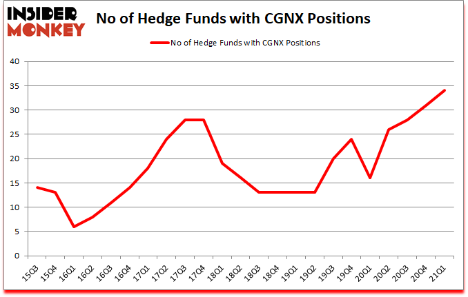 Is CGNX A Good Stock To Buy?