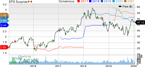The Charles Schwab Corporation Price, Consensus and EPS Surprise