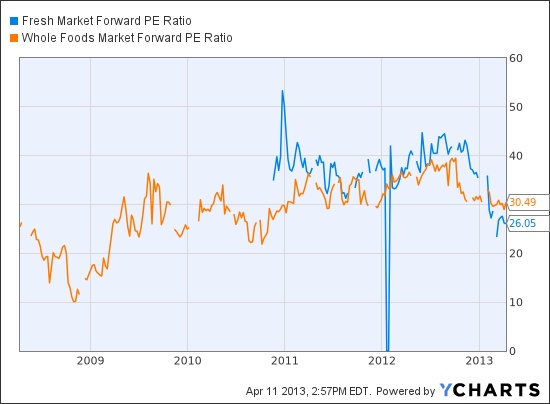 TFM Forward PE Ratio Chart
