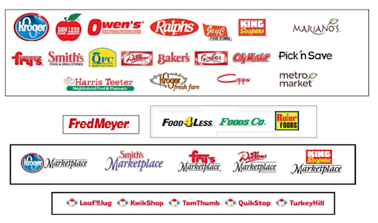 The Role Of Krogers Convenience Stores In Future Growth