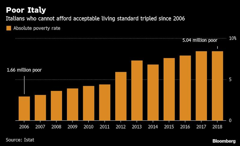 """(Bloomberg) -- The number of Italians living in poverty stagnated after rising for three years ahead of the introduction of a new income-support tool.Slightly more than 5 million Italians lived in absolute poverty last year, 18,000 fewer than 2017, statistics agency Istat said in a report Tuesday. That represents 8.4% of Italy's total population of 60 million. Still, the number of Italians living in absolute poverty remains three times higher than 2006, before the country went through a double-dip, record-long recession.A person is classified as living in absolute poverty when he or she cannot afford the basket of goods and services necessary for an acceptable standard of living. The number of Italian households living in absolute poverty increased by 44,000 to over 1.8 million last year, the report said.A government program backed by the anti-establishment Five Star Movement to distribute cash to the country's poorest citizens started in April with almost a third of applications coming from Campania and Sicily, two of Italy's poorest regions. Istat confirmed that poverty rates are higher in the South, and in larger cities.The Five Star governing partner, Matteo Salvini's League, has so far been skeptical about the measure. Salvini has said that it remains to be seen if the measure will actually prove a useful remedy for poverty and joblessness, calling it """"a bet.""""Many business leaders agree. Business lobby Confindustria said in March that the program could, for example, discourage an unmarried Italian in his or her twenties from seeking employment.Monthly citizens' income benefits of up to 780 euros ($893) are aimed at people of working age below the absolute poverty line. Recipients must be willing to accept a job offer or they lose their benefits.\--With assistance from Alessandro Speciale.To contact the reporters on this story: Lorenzo Totaro in Rome at ltotaro@bloomberg.net;Giovanni Salzano in Rome at gsalzano@bloomberg.netTo contact the editors responsible for"""
