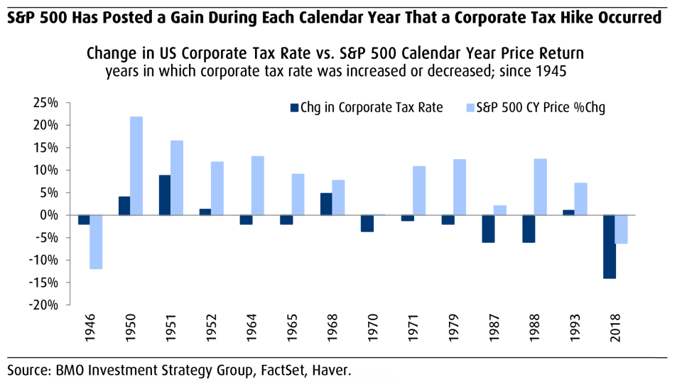 Corporate tax hikes historically come with higher stock prices. (BMO)