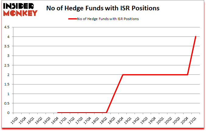 Is ISR A Good Stock To Buy?