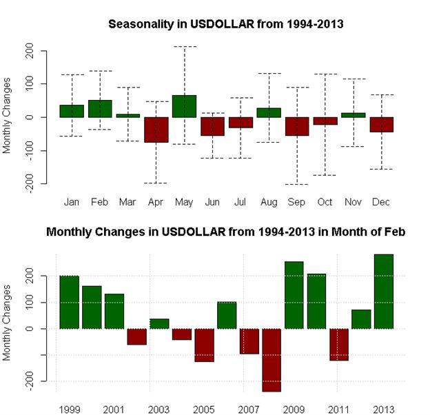 February_Seasonality_Favors_Aussie_and_Dollar_Strength_Pound_Weakness_body_x0000_i1031.png, February Seasonality Favors Aussie and Dollar Strength, Pound Weakness