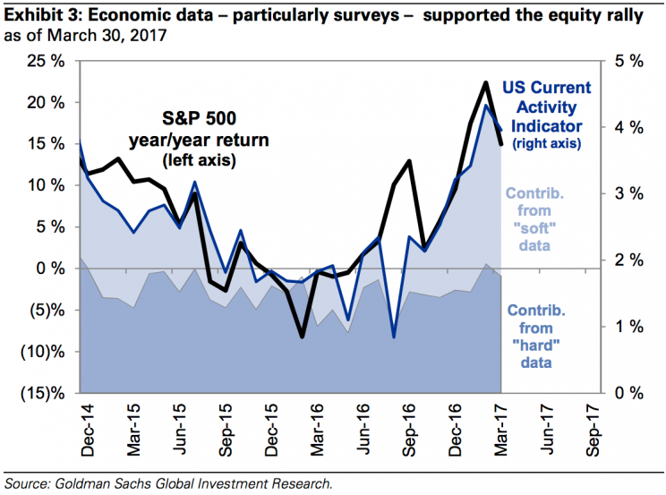 Economic activity has picked up in recent months.