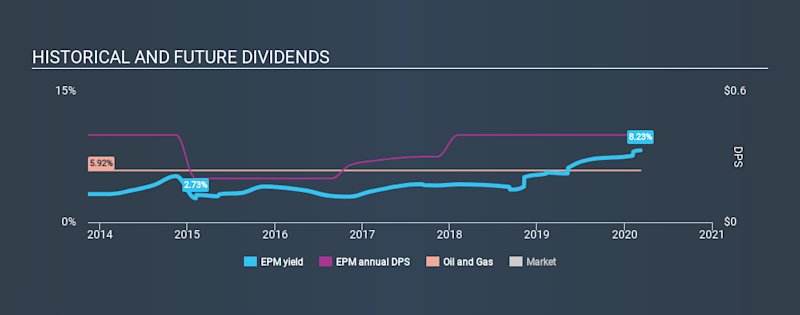 AMEX:EPM Historical Dividend Yield, March 8th 2020