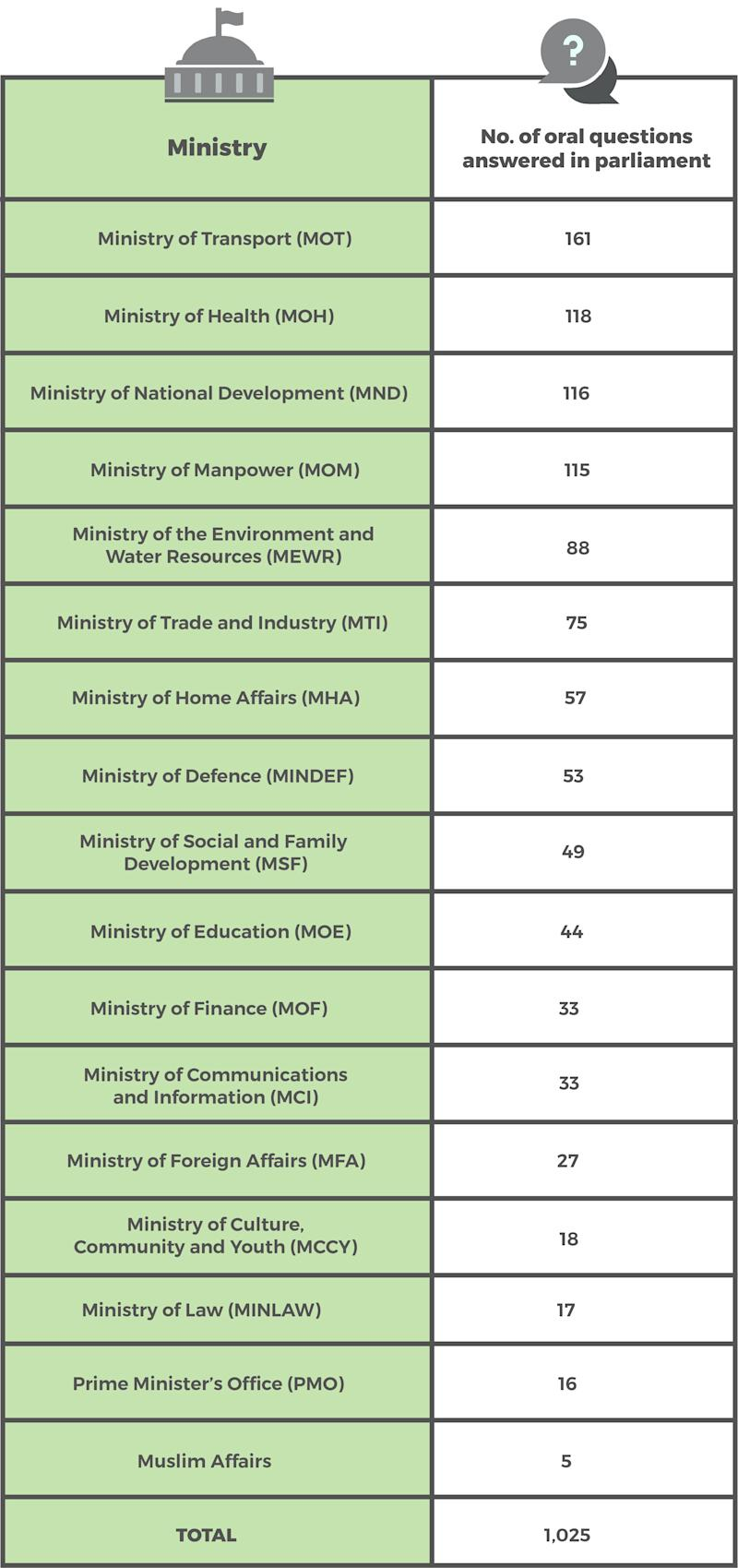 Number of oral questions answered by ministries