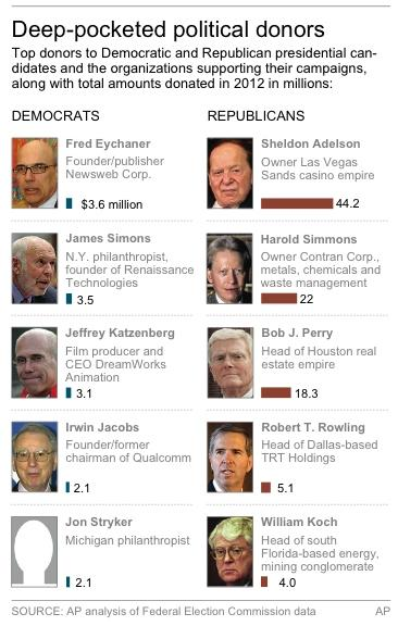 Graphic shows largest donors to 2012 presidential candidates and organizations supporting them.2