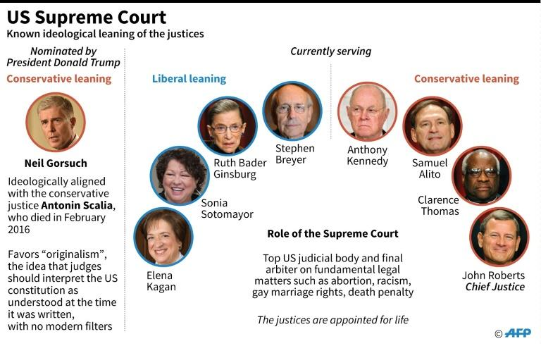 Graphic on the members of the US Supreme Court, the top US judicial body, including President Trump's nominee for the ninth member, the conservative-leaning Neil Gorsuch