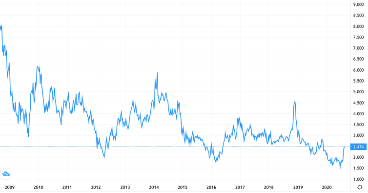 Price of gas for last ten years