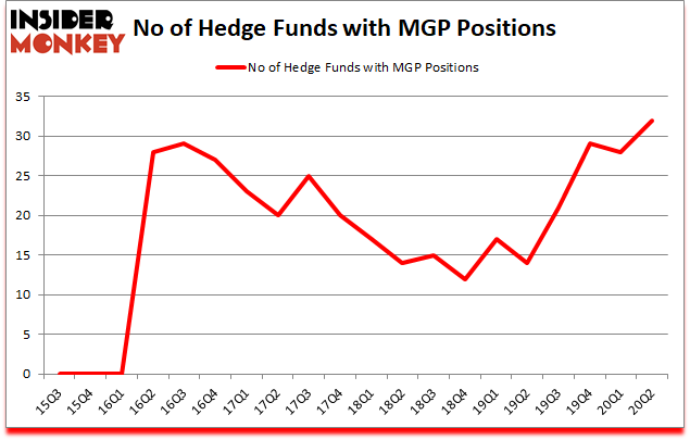 Is MGP A Good Stock To Buy?