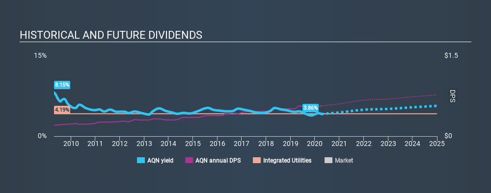 How Does Algonquin Power Utilities Corp Tse Aqn Fare As A Dividend Stock