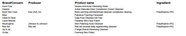 products that contain microbeads
