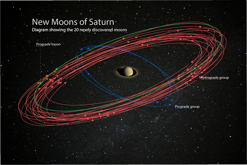 Photo credit: Saturn image is courtesy of NASA/JPL-Caltech/Space Science Institute. Starry background courtesy of Paolo Sartorio/Shutterstock.